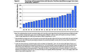 Workers Comp Settlement Chart Ct Opioid Epidemic Plagues Workers Comp
