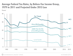 Top 1 Of Americans Earned 15 Of Income Paid 24 Of