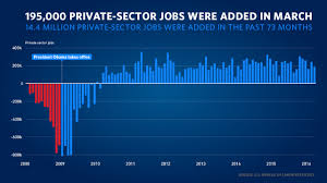 The Employment Situation In March Whitehouse Gov