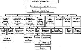 Организационная культура предприятия Реферат Примерная схема управления крупной гостиницей имеет вид представленный на рис 2