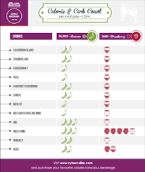 Check Out This Handy Calorie Chart For Alcoholic Beverages