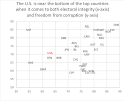 figure 1 among the 35 least corrupt governments the united states dropped out of the top 20 for the first time in 2018 perceptions of corruption are
