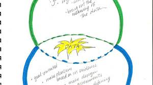 Example Of Venn Diagram In English Making Comparisons Science Notebook Corner