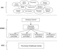 Organizational Chart For Daycare Center Double Rule And Multiple Roles A Structural Principle For