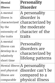 personality disorders in naruto naruto amino another reason is that i have to write a short essay for that exam and there i talk about mental illnesses