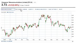 Singtel Price Chart Financial Statement Analysis Of Singapore Telecommunication