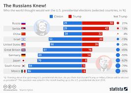 Trump Russia Flow Chart Chart Russians Had An Inkling Trump Would Win Statista