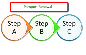 Passport Renewal Application Form Cool Passport Seva Kendra Experience For Passport Renewal Mumbai India