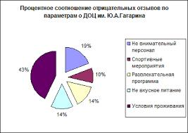 Отчет о маркетинговом исследовании Детские оздоровительные лагеря  Рисунок 14 Процентное соотношение отрицательных отзывов по параметрам о ДОЦ им Гагарина