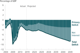 Us Yearly Deficit Chart United States Federal Budget Wikipedia