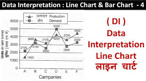 Bar Chart Line Chart 4 Data Interpretation Devesh Sir Ssc Cgpsc Railway