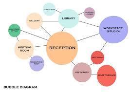 Bubble Diagram For Restaurant Design Image Result For Library Bubble Diagram Bubble Diagram