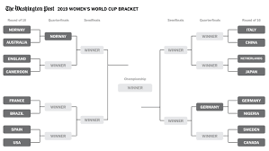 World Cup Tournament Chart Womens World Cup Round Of 16 Match Previews The