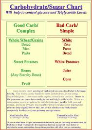 Carb Counter Chart Free Free Good Carbs Pictures And Posters Diabetic Carb