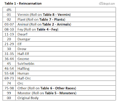 Reincarnation Chart D20 Despot Expanded Reincarnation Tables Back From The