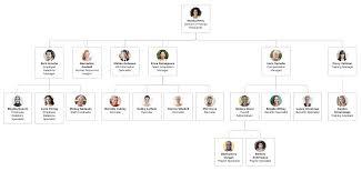 Hr Organizational Chart Sample Organizational Chart Templates Lucidchart