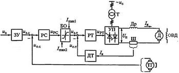 курсовая  Рис 7 5 Функциональная схема ЭП с подчиненным регулированием тока и скорости