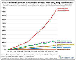 The Truth About Illinois Pensions In One Stunning Chart
