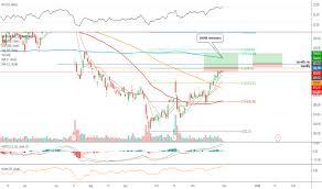 Nflx Stock Price And Chart Nasdaq Nflx Tradingview