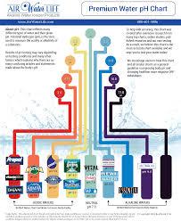Alkaline Water Ph Chart Air Water Life