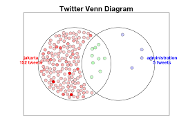 Python Venn Diagram Developing Good Twitter Data Visualizations Using Matplotlib