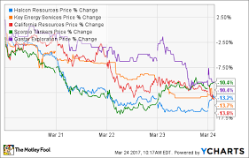 Roundup Dilution Chart Oil And Gas Stock Roundup Sliding Crude Slams The Weakest