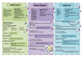 Tenses Chart Simple Present Present Continuous Simple Past
