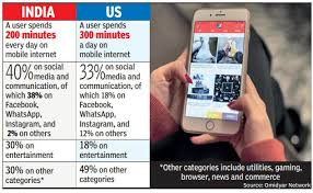 American Legion Paid Up For Life Rate Chart Mobile Data Usage In India Indians Spend 70 Of Mobile
