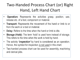 Two Hand Process Chart Example Process Chart Powerpoint Slides