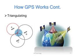 How Gps Works How Gps Works A Free Poster From Gps Gov For Your Gis Day
