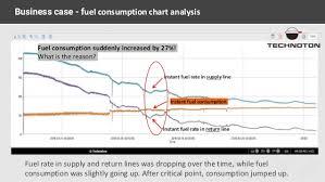 Diesel Generator Monitoring For Predictive Maintenance