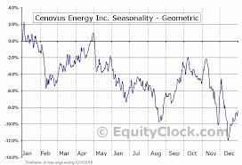 Cenovus Energy Inc Tse Cve To Seasonal Chart Equity Clock