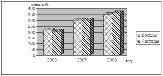 Курсовая работа Система социального страхования Российской   социальное страхование по страхователям перешедшим на специальные налоговые режимы увеличением с учетом индексации максимальных размеров пособий по