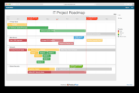Roadmap Project It Project Roadmap Template