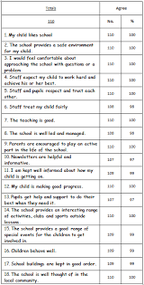 School Survey Questions For Parents Survey Results St Eanswythes Ce Primary School