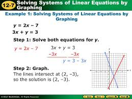example 1 solving systems of linear equations by graphing
