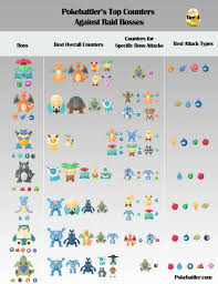 Pokemon Go Weakness Chart 2018 The Best Way To Beat Tier 4 Raid Bosses In Pokemon Go