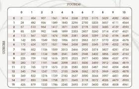 Birth Weight Chart In Grams 54 Unfolded Grams To Pounds Conversion Chart Baby