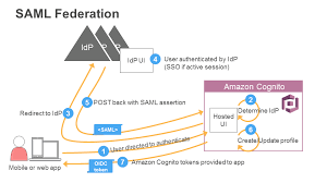 Saml Authentication Saml User Pool Idp Authentication Flow Amazon Cognito