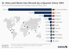 St Kitts Climate Chart Chart St Kitts And Nevis Has Shrunk By A Quarter Since