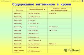 Презентация на тему Нарушения обмена витаминов © П Ф Литвицкий  16 Витамины