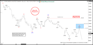 Xly Chart Elliott Wave Analysis Forecasting And Selling The Decline