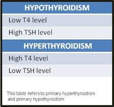 Hypothyroidism Levels Tsh Chart What Is The Best Lab Test To See If Thyroid Problems Are