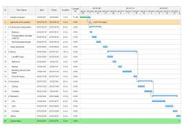 I Hate Gantt Charts Gantt Chart Is One Of The Most Popular And Useful Ways Of