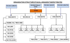 Navy Organization Chart Organisation Structure Indian Navy