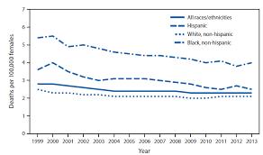 Quickstats Death Rates For Cervical Cancer National