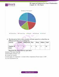 Rs Aggarwal Solutions For Class 8 Chapter 24 Pie Charts