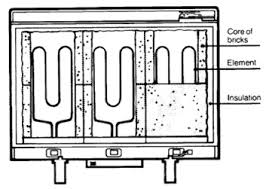 fan assisted storage heaters. each fan assisted storage heaters