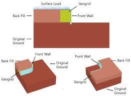 reinforced soil retaining wall
