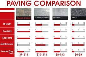 concrete patio cost per square foot concrete patio cost stamped concrete